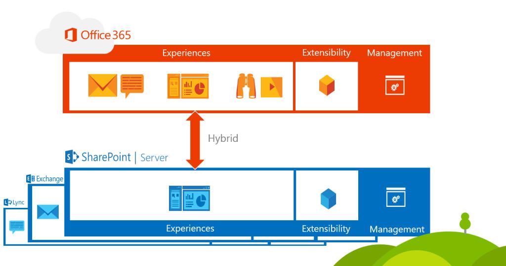 SharePoint 2016 en Office 365